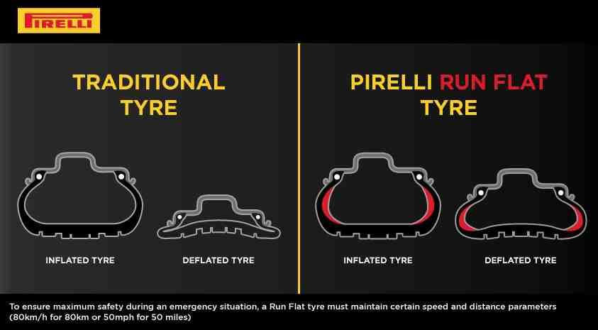 How do run flat tyres work
